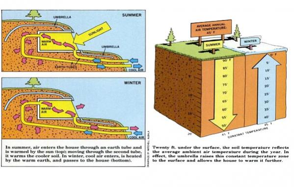 Geothermal And Solar Heating For A House Ecorenovator