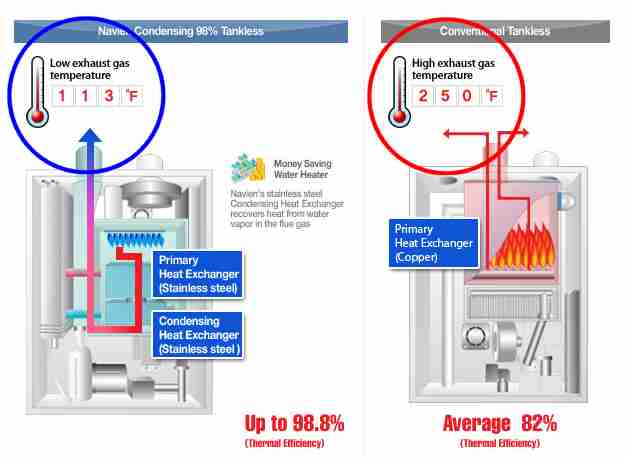 Dryer - Troubleshooting information for your Dryer