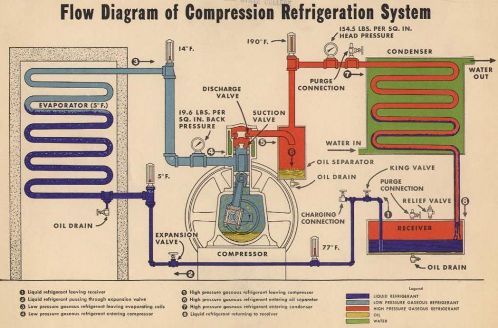 Refrigeration  Principles Of Refrigeration Pdf