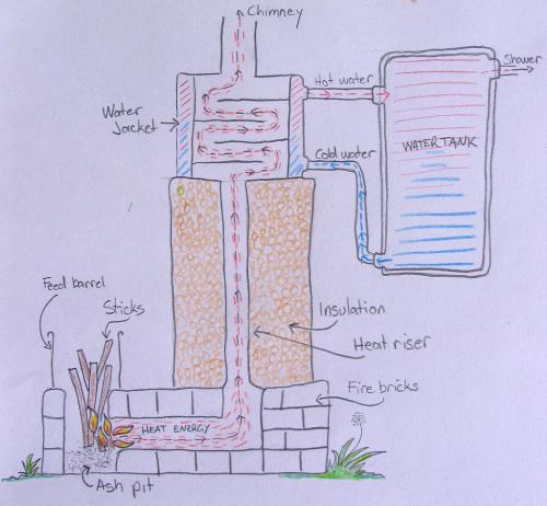 rocket_stove_diagram-jpg