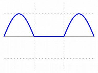 800px-simple_half-wave_rectified_sine-svg-jpg
