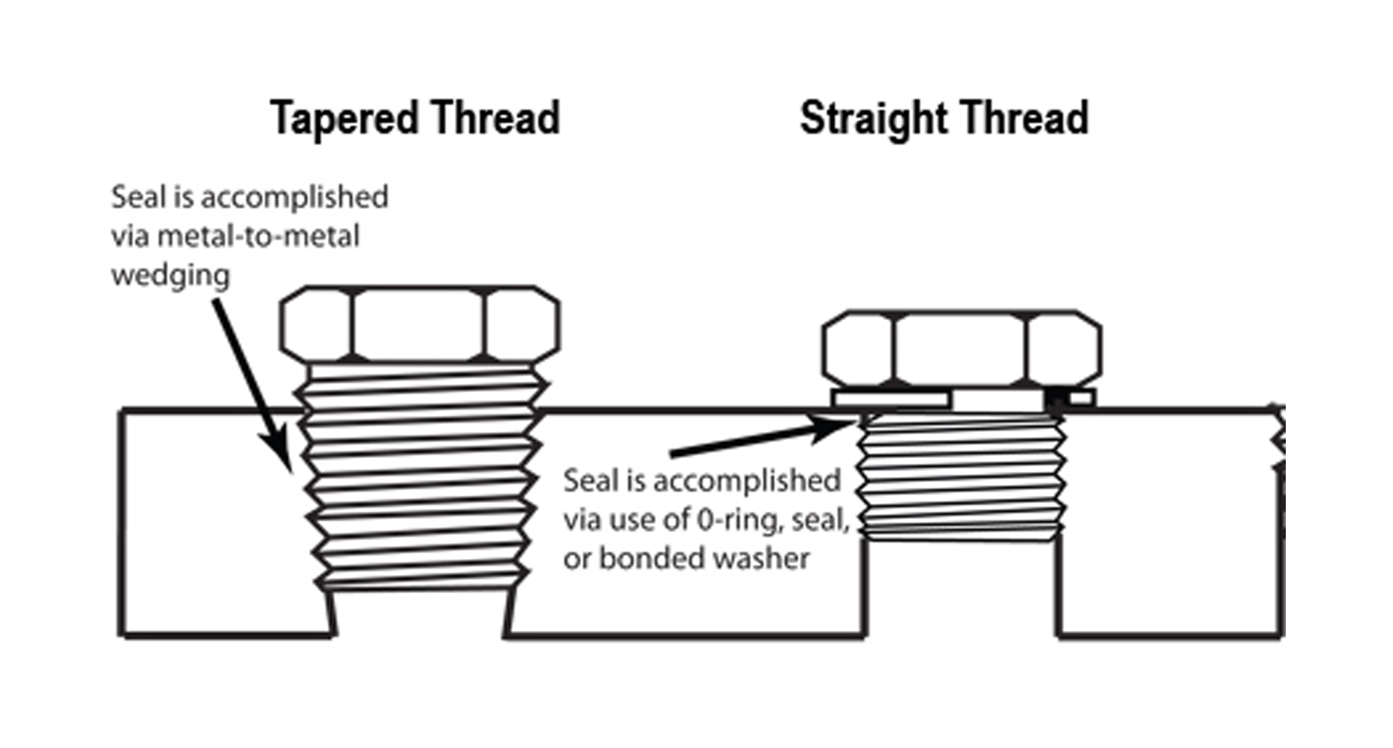 Tips Tricks For Getting Threaded Pipe To Seal Page 2
