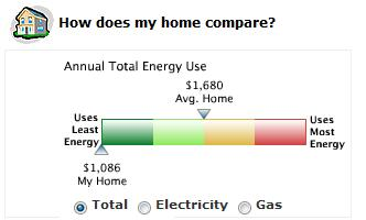 Post image for Online Energy Analysis / Audit